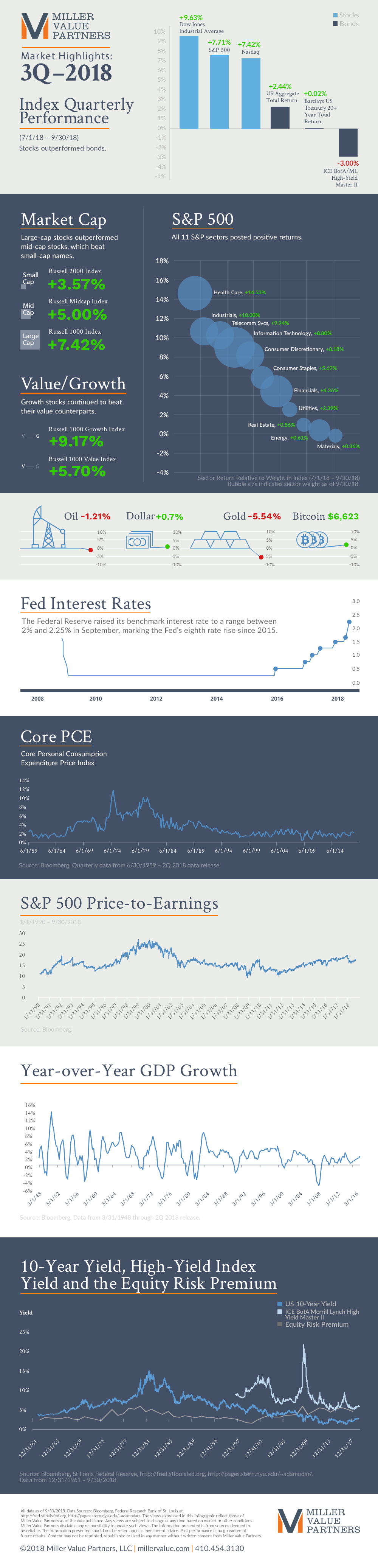 What Happened this Quarter - Infographic